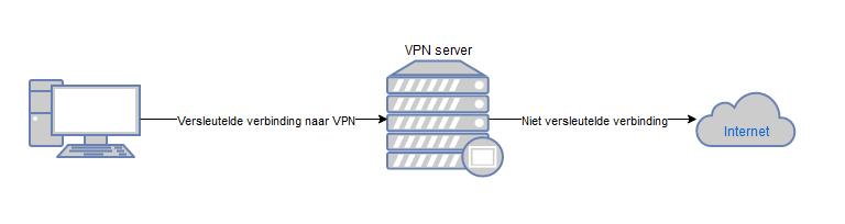 Alles wat je moet weten voor je een VPN gebruikt